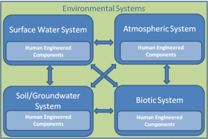 Water Flow Diagram Picture